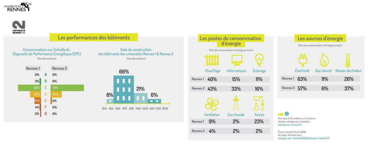 Schéma Directeur Énergie – Eau des Universités de Rennes 1 & 2