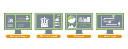 SOBRE, Plateforme collaborative pour le pilotage et la maîtrise de l'énergie